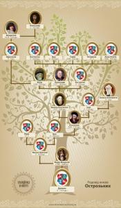 Родовід князів Острозьких