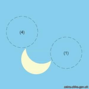 Так виглядатиме сонце з Києва. (1) - початок затемнення, (4) - його кінець